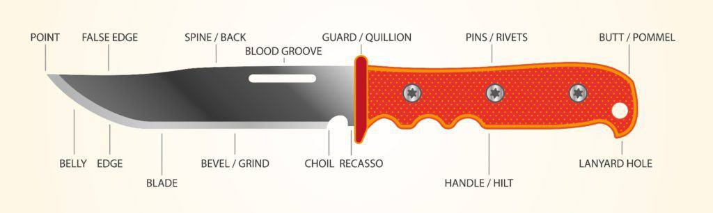 Depiction and description of all the parts of a survival knife